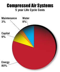 30  Energy Savings - Often  N2o2